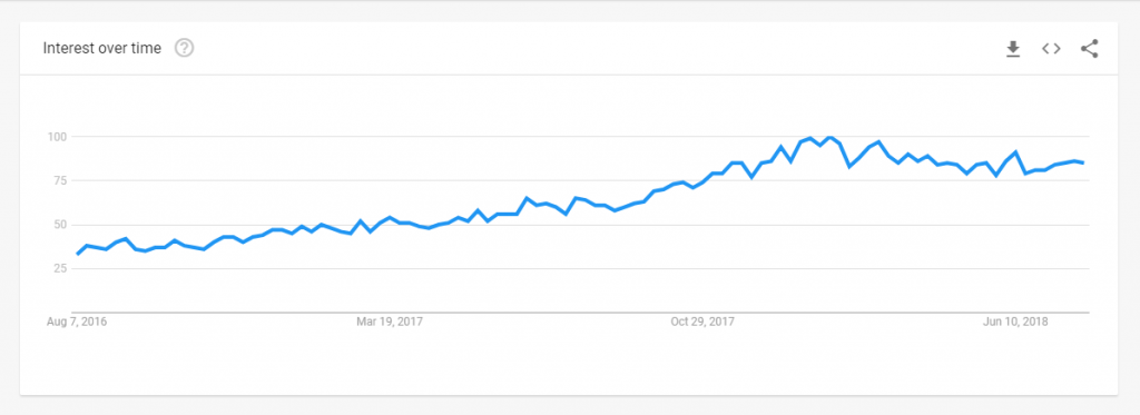 online product trends